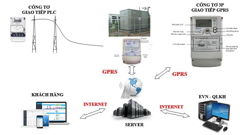 Lưới điện thông minh tại trạm biến áp hạ áp