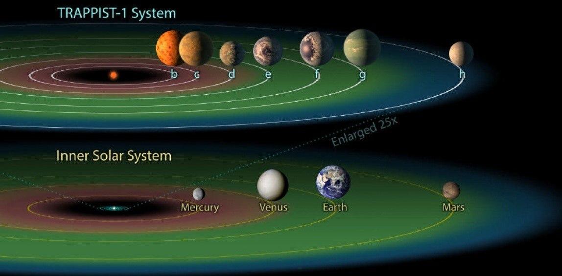 Phát hiện bảy ngoại hành tinh có sự sống