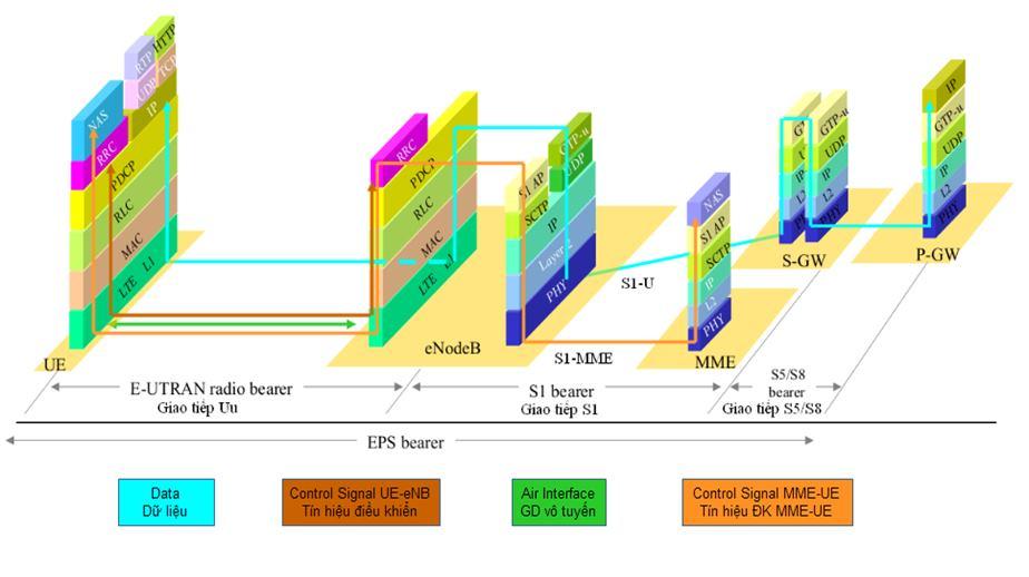 Dự án sản xuất 4G LTE - A