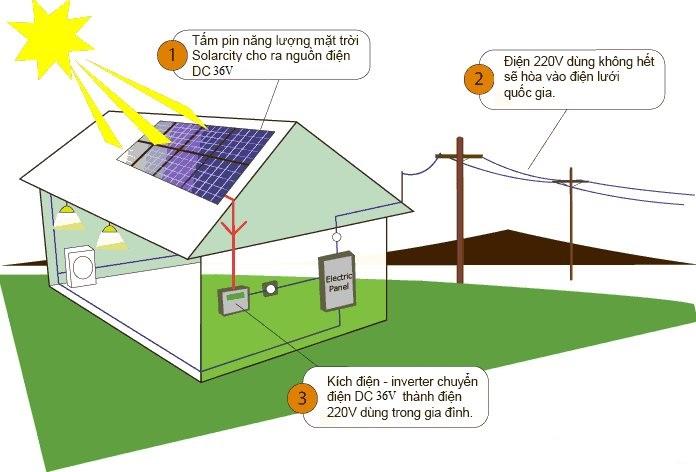Đề tài: Xây dựng và triển khai dự án điện mặt trời nối lưới công suất từ 3 đến 5 KW tại trung tâm làm mô hình điểm và đánh giá kết quả. Từ đó nhân rộng trên toàn tỉnh.