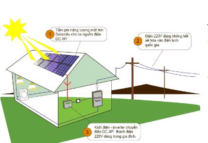 Đề tài: Xây dựng mô hình và triển khai dự án điện mặt trời nối lưới cho các đơn vị hành chính hoặc các trường học tại các địa bàn còn gặp nhiều khó khăn
