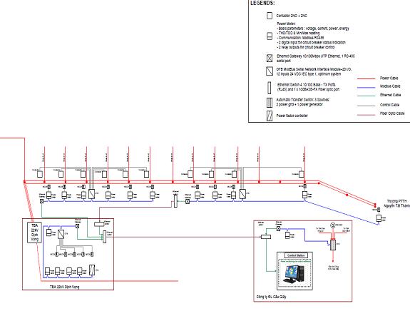Nghiên cứu lựa chọn và ứng dụng các giải pháp hợp lý áp dụng cho lưới điện phân phối việt nam đạt tiêu chuẩn lưới thông minh, mã số: kc.05.12/11-15